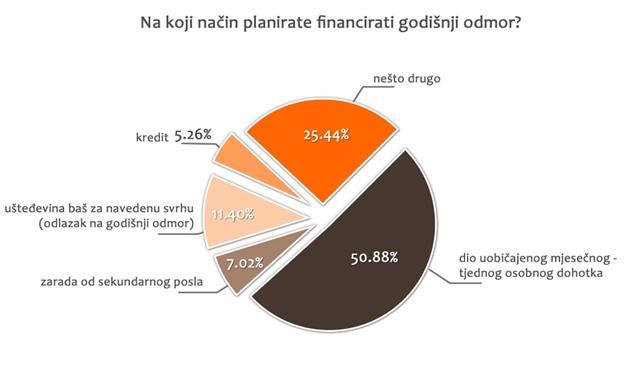 Kako financirate