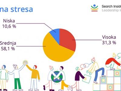 Hrvati se ne znaju nositi sa stresom