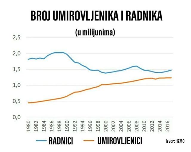 Graf pokazuje da se hrvatski mirovinski sustav raspada