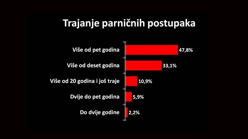 Poduzetnici ne vjeruju hrvatskom pravosuđu